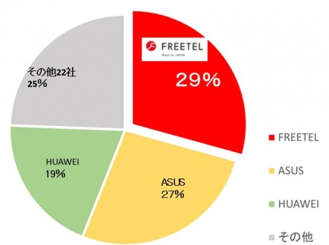 FREETELのSIMフリースマートフォンが日本メーカーとして初のBCNランキング1位。SIM(回線)に続き、端末でもSIMフリー業界No.1へ