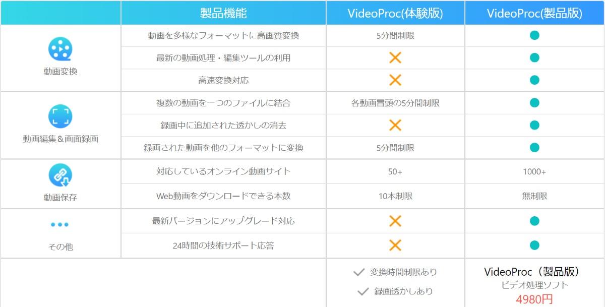VideoProc 2019年9月1日現在の公式ページの情報より